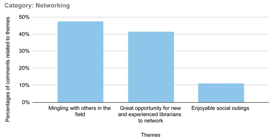 Figure 4. An Analysis of Survey Comments Reveals Popular Themes Within the Category of Networking