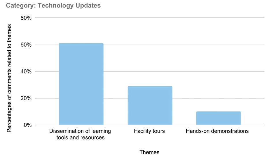 Figure 5. An Analysis of Survey Comments Reveals Popular Themes Within the Categories of Technology Updates and Workshops