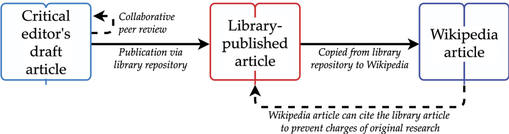 Figure 1. An Outline of the Repository-to-Wikipedia Method