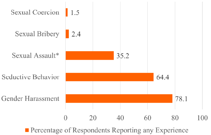 Fig. 1 Prevalence of Sexual Harassment by Dimension