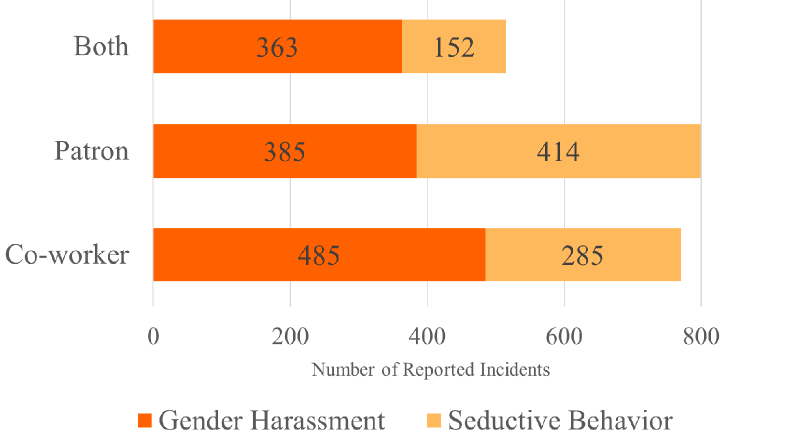 Fig 2. Gender Harassment and Seductive Behavior by Perpetrator