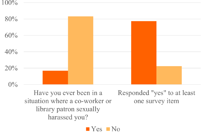 """Fig 3. Respondent Definitions of """"Sexual Harassment"""""""