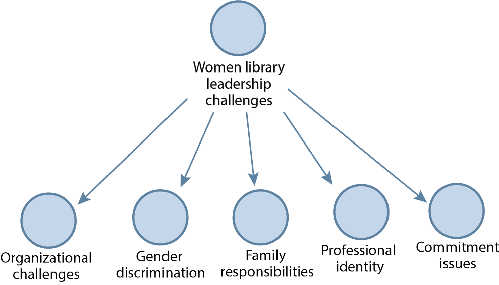 Figure 1. Women Library Leadership Challenges (From Left to Right)