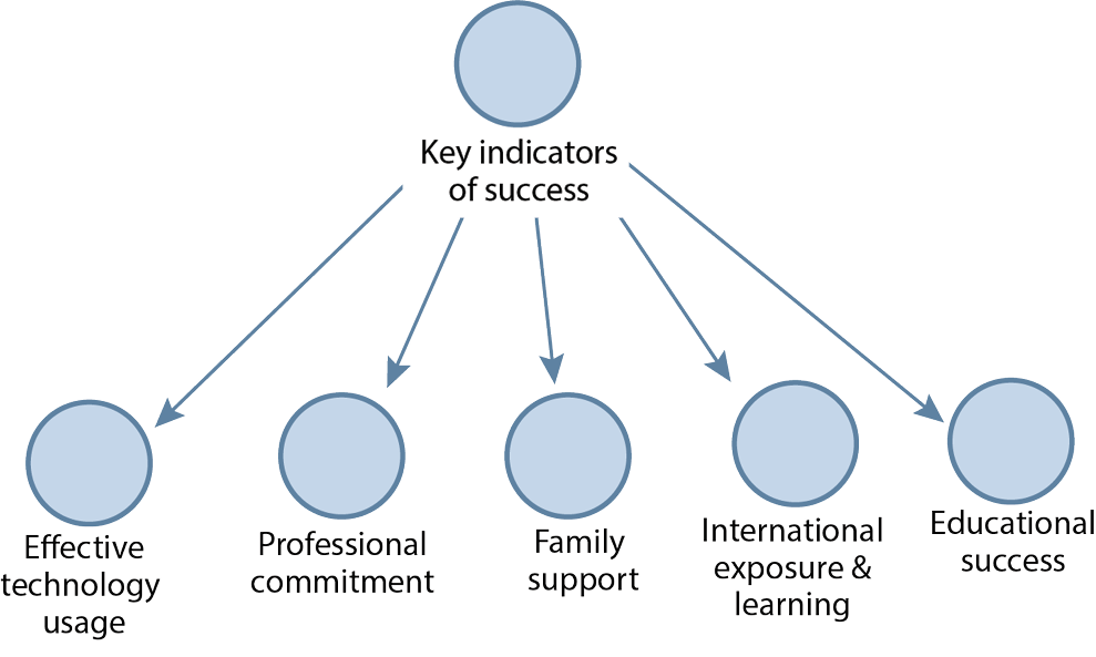 Figure 2. Key Indicators of Success in Career Progression (From Left to Right)