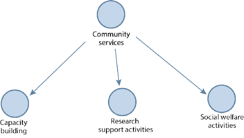 Figure 3. Community Services Offered by Women Library Leaders (From Left to Right)