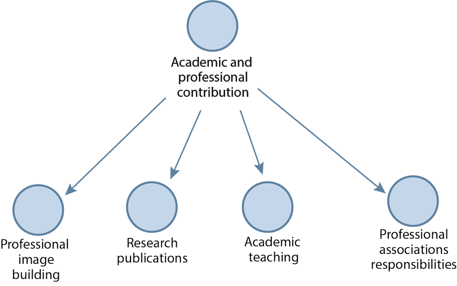 Figure 4. Academic and Professional Contribution
